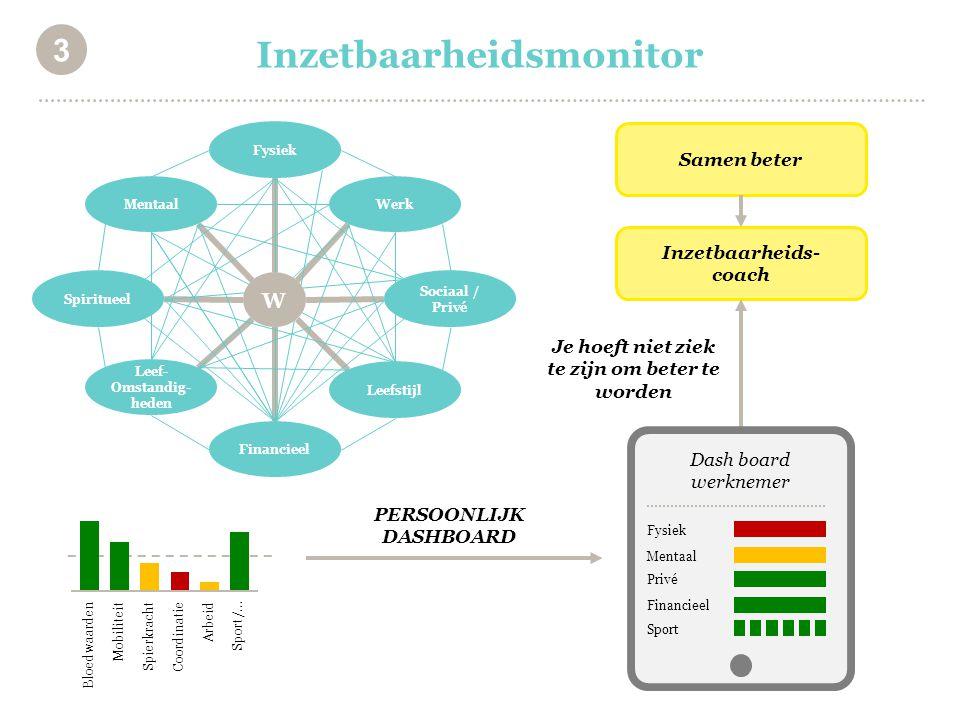 Inzetbaarheidsmonitor 3 Je hoeft niet ziek te zijn om beter te worden Samen beter Inzetbaarheids- coach W Werk Fysiek Financieel Leef- Omstandig- hede