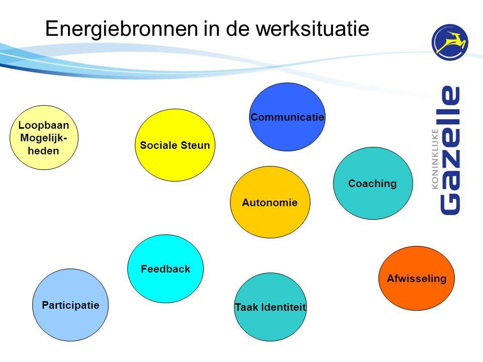 Energiebronnen in de werksituatie Loopbaan Mogelijk- heden Sociale Steun Coaching Feedback Participatie Afwisseling Autonomie Communicatie Taak Identi