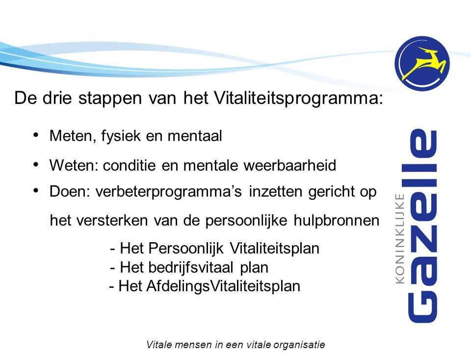 De drie stappen van het Vitaliteitsprogramma: Vitale mensen in een vitale organisatie Meten, fysiek en mentaal Weten: conditie en mentale weerbaarheid