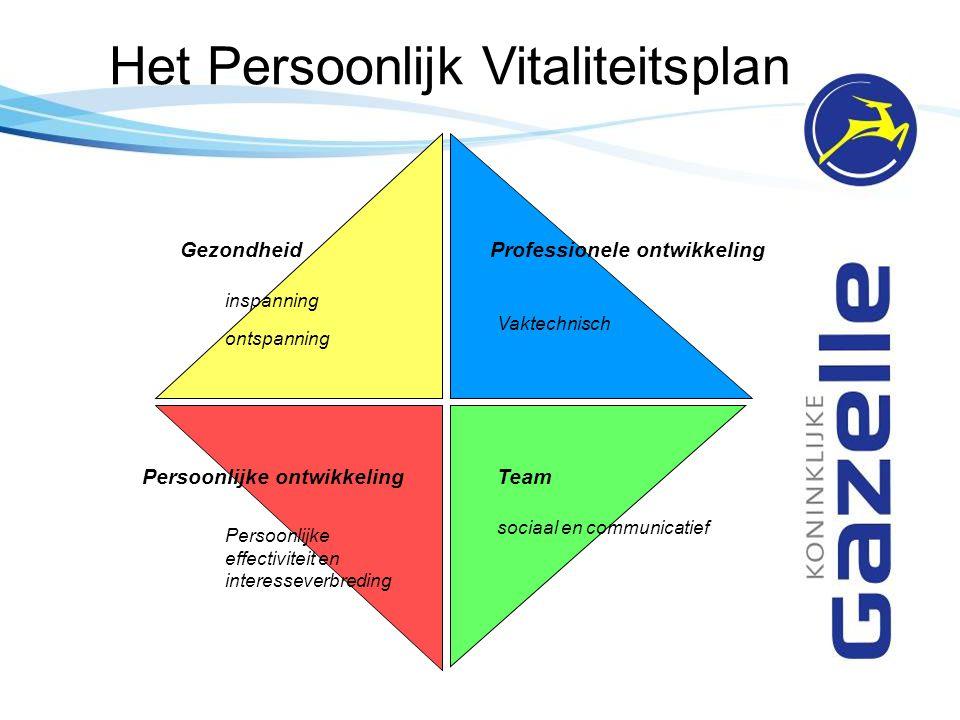 Het Persoonlijk Vitaliteitsplan Professionele ontwikkeling Team Vaktechnisch sociaal en communicatief Gezondheid inspanning ontspanning Persoonlijke o