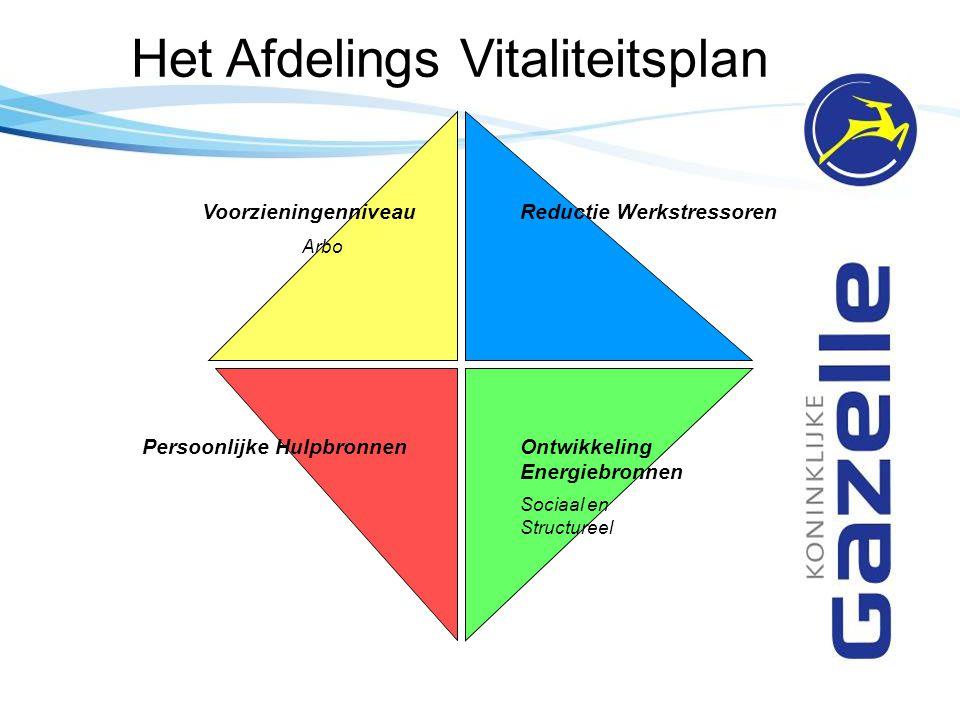Het Afdelings Vitaliteitsplan Reductie Werkstressoren Ontwikkeling Energiebronnen Sociaal en Structureel Persoonlijke Hulpbronnen Voorzieningenniveau