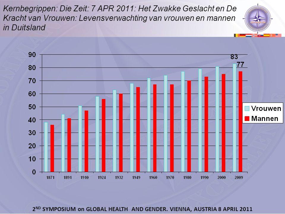 Kernbegrippen: Die Zeit: 7 APR 2011: Het Zwakke Geslacht en De Kracht van Vrouwen: Levensverwachting van vrouwen en mannen in Duitsland 2 ND SYMPOSIUM