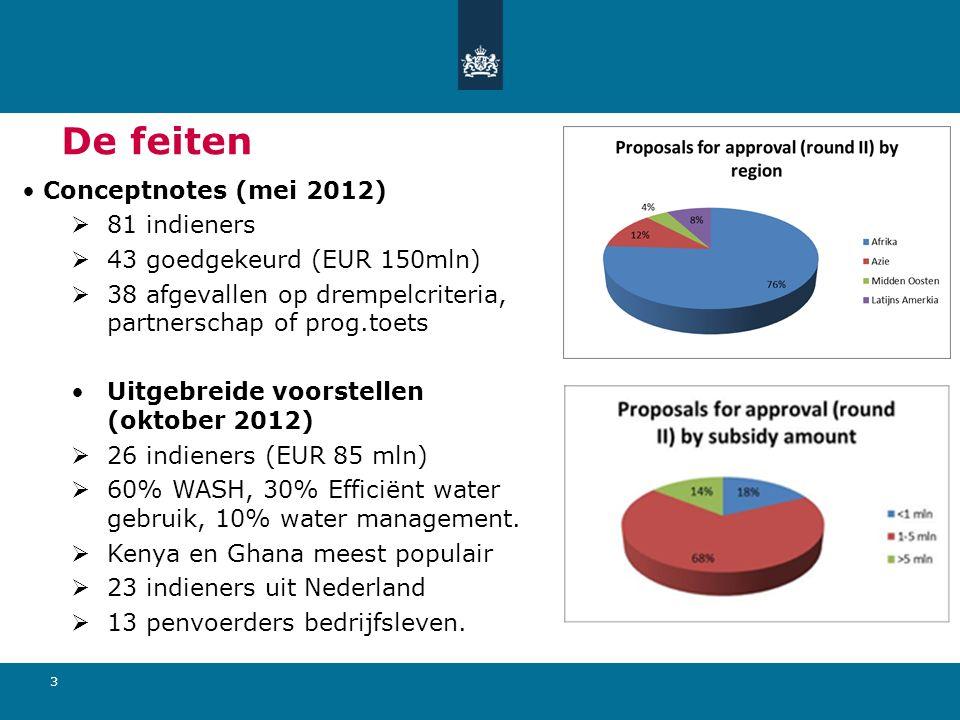 3 De feiten Conceptnotes (mei 2012)  81 indieners  43 goedgekeurd (EUR 150mln)  38 afgevallen op drempelcriteria, partnerschap of prog.toets Uitgebreide voorstellen (oktober 2012)  26 indieners (EUR 85 mln)  60% WASH, 30% Efficiënt water gebruik, 10% water management.