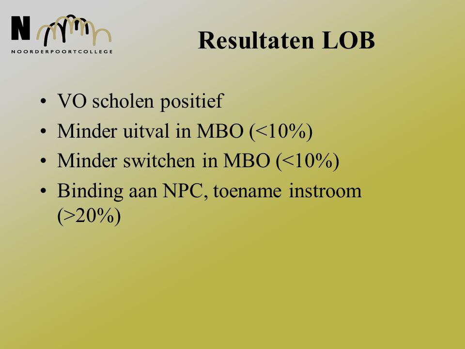 Resultaten LOB VO scholen positief Minder uitval in MBO (<10%) Minder switchen in MBO (<10%) Binding aan NPC, toename instroom (>20%)