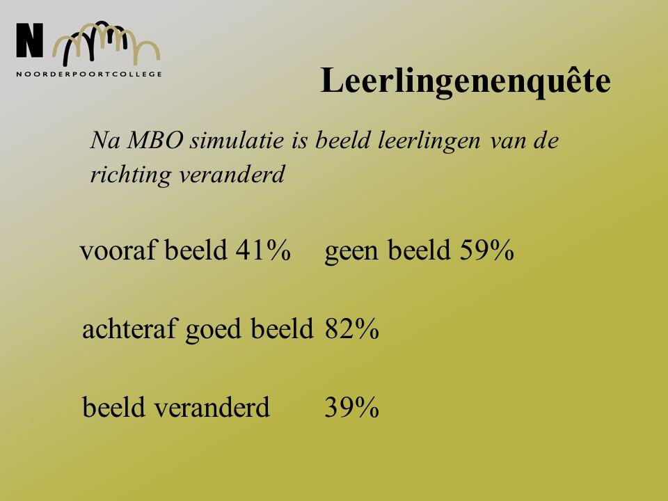 Leerlingenenquête Na MBO simulatie is beeld leerlingen van de richting veranderd vooraf beeld 41% geen beeld 59% achteraf goed beeld 82% beeld verande