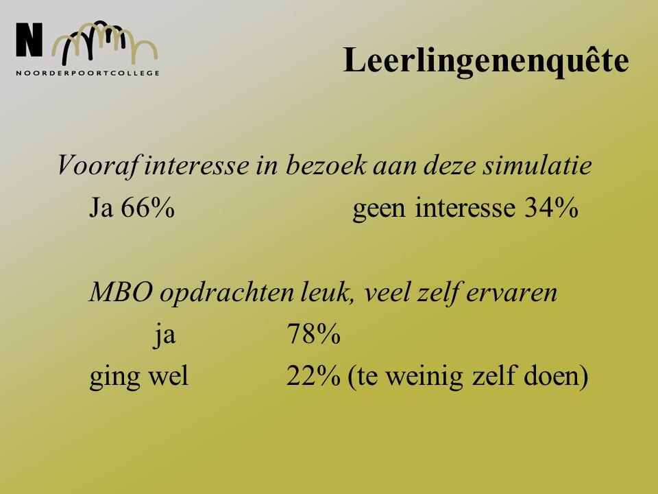 Leerlingenenquête Vooraf interesse in bezoek aan deze simulatie Ja 66% geen interesse 34% MBO opdrachten leuk, veel zelf ervaren ja78% ging wel22% (te