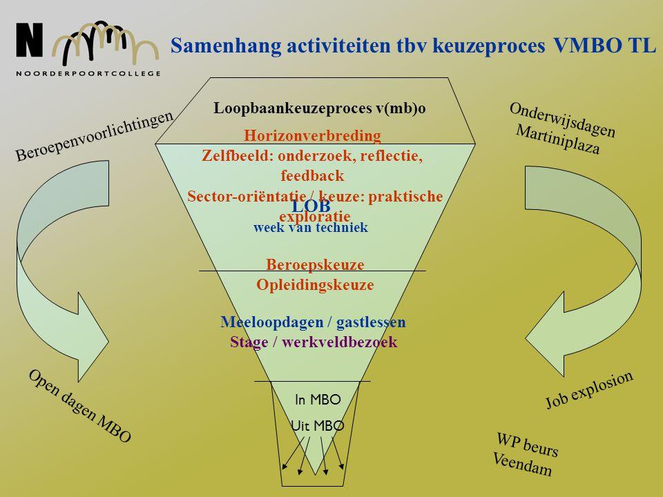 Loopbaan- en orientatie- begeleidingsprogramma (LOB) Start 1999 project 2005 reguliere activiteit Samenwerking Noorderpoortcollege, AOC met VMBO scholen TL 3 (contract) 2006: 9 VO scholen Groningen en omgeving 600 leerlingen per jaar
