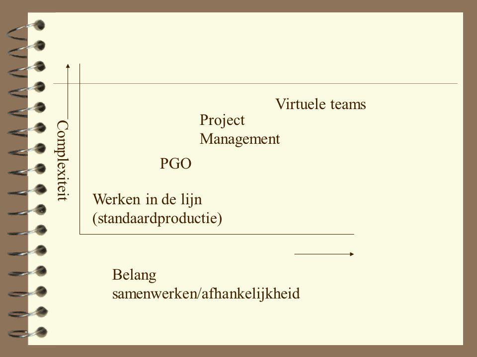 Wat is een Project? 4 Het vervaardigen van een uniek product (bijv. maatwerk), 4 met vastgelegde resources 4 met een duidelijke deadline Deze uitgangs