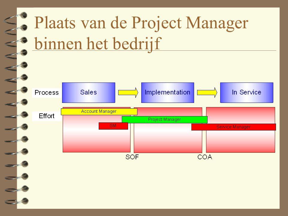 Belang samenwerken/afhankelijkheid Complexiteit Werken in de lijn (standaardproductie) PGO Project Management Virtuele teams