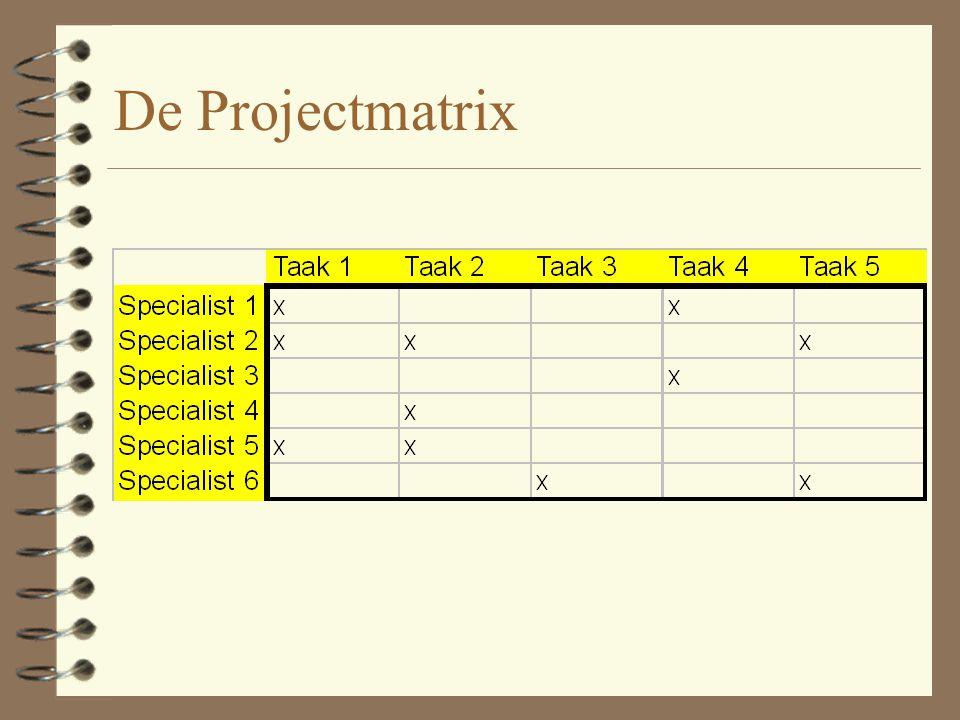 Het projectteam PGO 4 Leerlingen onder elkaar 4 Procesbegeleiding (Mentor) 4 Inhoudelijke begeleiding (Vakdocent) Projectmatig werken 4 Projectmanager