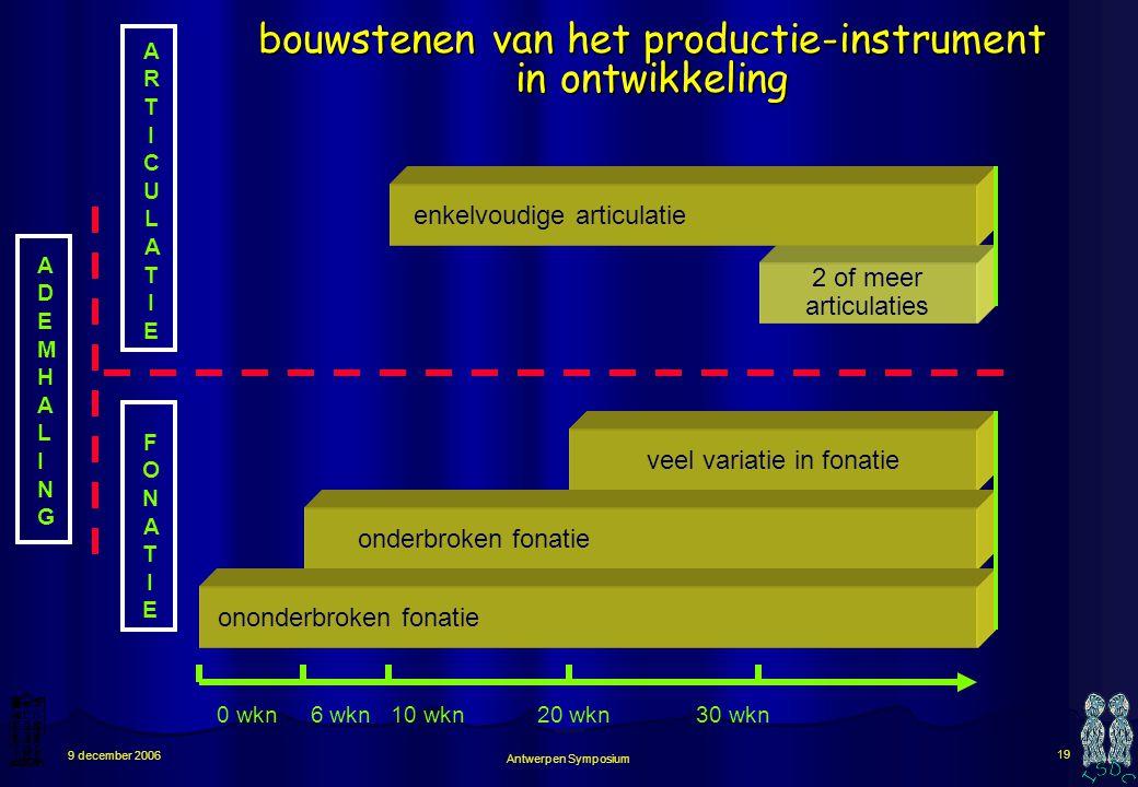 Antwerpen Symposium 18 9 december 2006 ARTICULATIEARTICULATIE 0 wkn 10 wkn 30 wkn 2 of meer articulaties enkelvoudige articulatie ontwikkeling van het