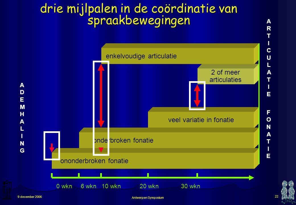 Antwerpen Symposium 21 9 december 2006 stappen in spraakontwikkelingontwikkeling (fonatie en articulatie gecombineerd) FONATIEFONATIE veel variatie in