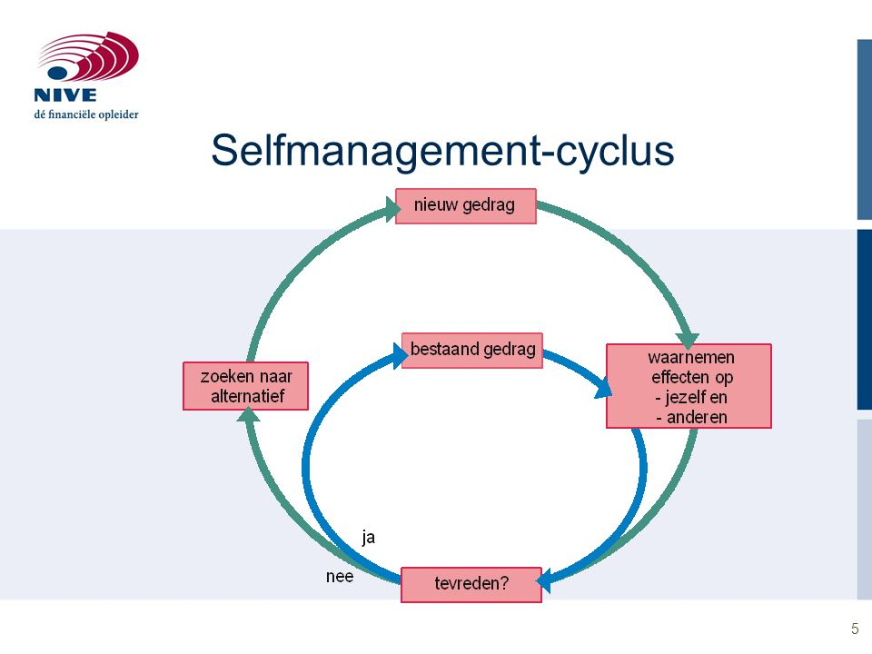 5 Selfmanagement-cyclus