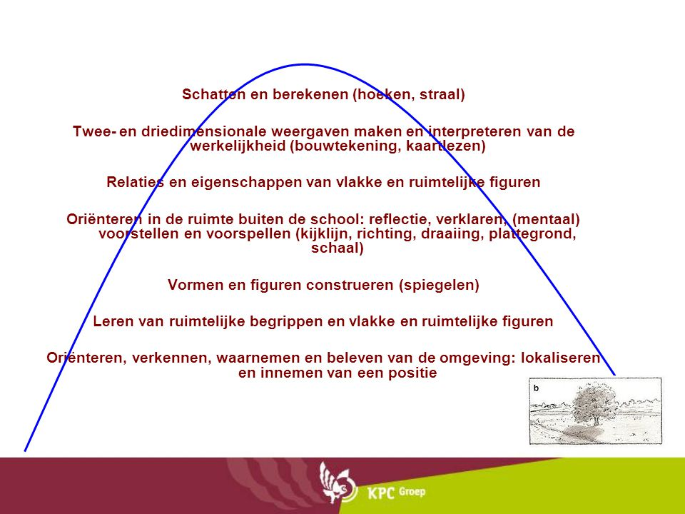 Schatten en berekenen (hoeken, straal) Twee- en driedimensionale weergaven maken en interpreteren van de werkelijkheid (bouwtekening, kaartlezen) Relaties en eigenschappen van vlakke en ruimtelijke figuren Oriënteren in de ruimte buiten de school: reflectie, verklaren, (mentaal) voorstellen en voorspellen (kijklijn, richting, draaiing, plattegrond, schaal) Vormen en figuren construeren (spiegelen) Leren van ruimtelijke begrippen en vlakke en ruimtelijke figuren Oriënteren, verkennen, waarnemen en beleven van de omgeving: lokaliseren en innemen van een positie