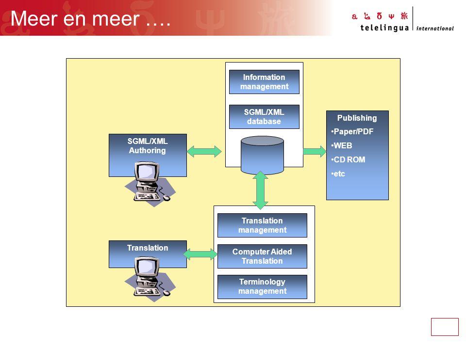 Meer en meer …. SGML/XML Authoring Translation Information management SGML/XML database Translation management Computer Aided Translation Publishing P
