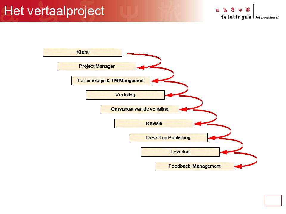 Klant Project Manager Desk Top Publishing Feedback Management Levering Revisie Ontvangst van de vertaling Vertaling Terminologie & TM Mangement Het vertaalproject