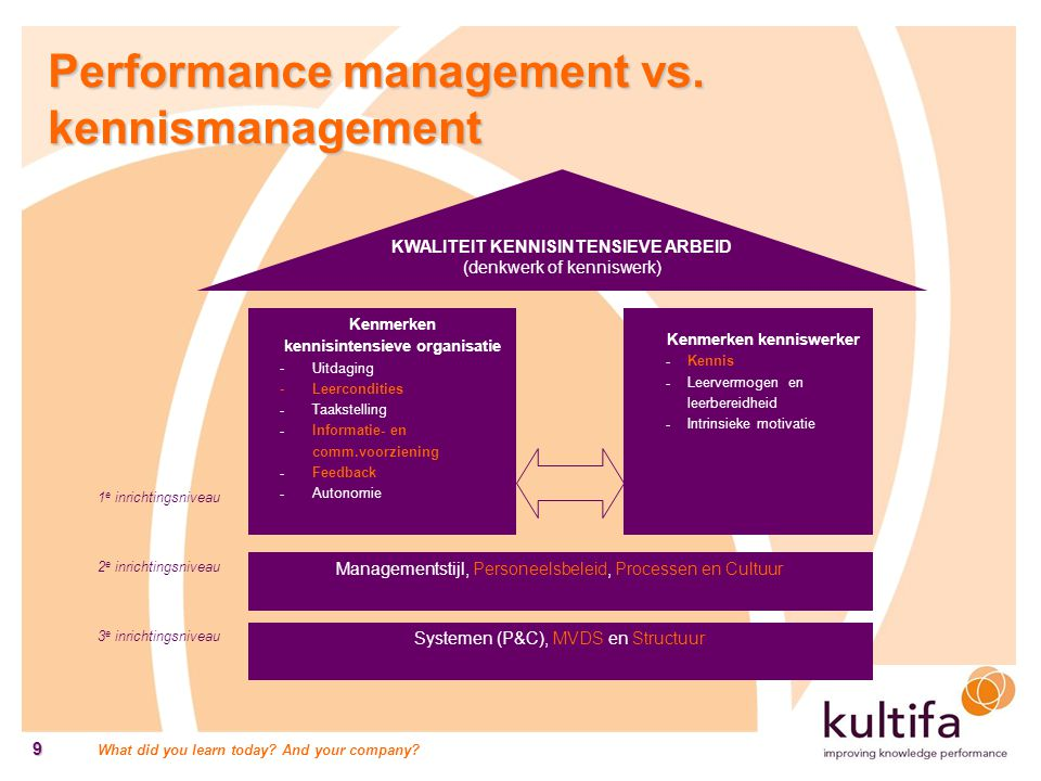 What did you learn today? And your company? 9 Performance management vs. kennismanagement 1 e inrichtingsniveau 2 e inrichtingsniveau 3 e inrichtingsn