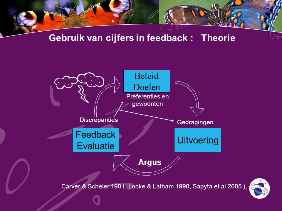 Gebruik van cijfers in feedback : Theorie Beleid Doelen Uitvoering Feedback Evaluatie Argus ( Carver & Scheier 1981, Locke & Latham 1990, Sapyta et al 2005 ), Gedragingen Discrepanties Preferenties en gewoonten