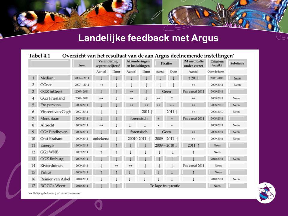Landelijke feedback met Argus
