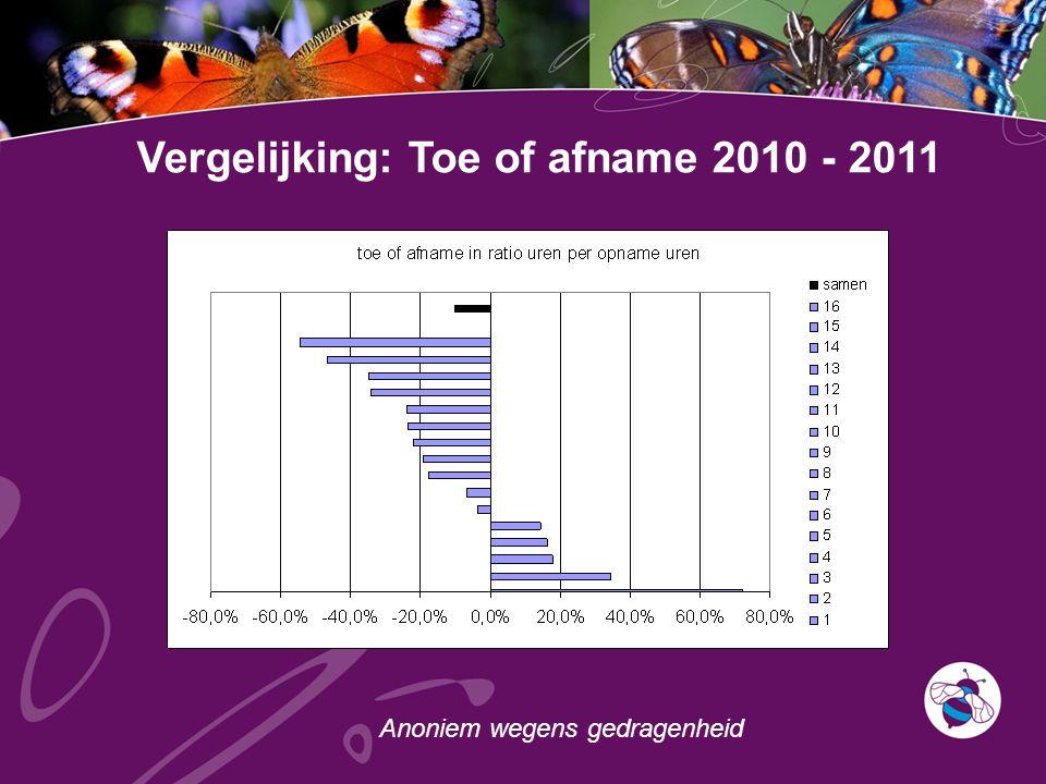 Vergelijking: Toe of afname 2010 - 2011 Anoniem wegens gedragenheid