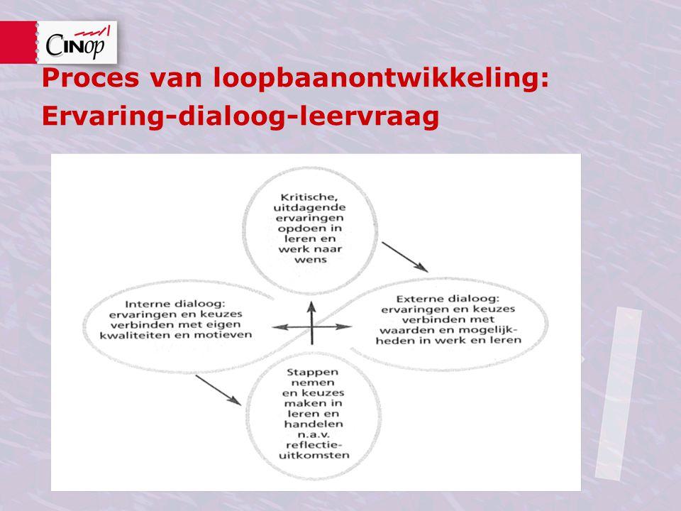 Proces van loopbaanontwikkeling: Ervaring-dialoog-leervraag