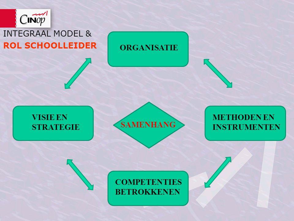 INTEGRAAL MODEL & ROL SCHOOLLEIDER SAMENHANG ORGANISATIE METHODEN EN INSTRUMENTEN VISIE EN STRATEGIE COMPETENTIES BETROKKENEN