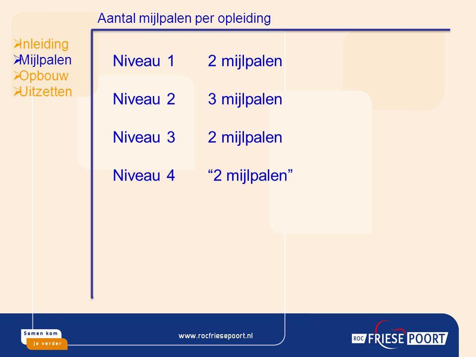  Inleiding  Mijlpalen  Opbouw  Uitzetten De verdeling over een schooljaar voor Niveau 2.