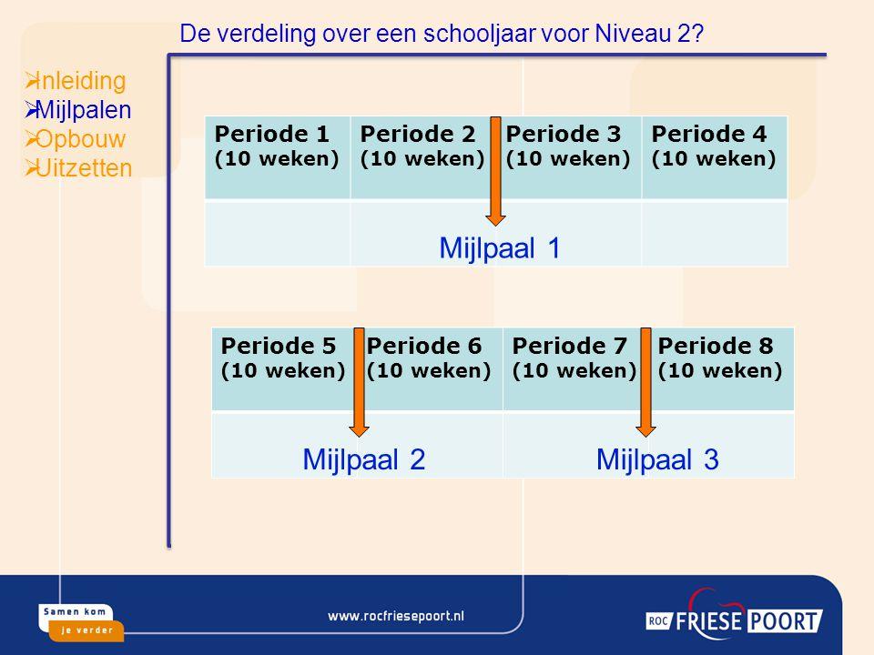  Inleiding  Mijlpalen  Opbouw  Uitzetten Een mijl is opgebouwd uit.