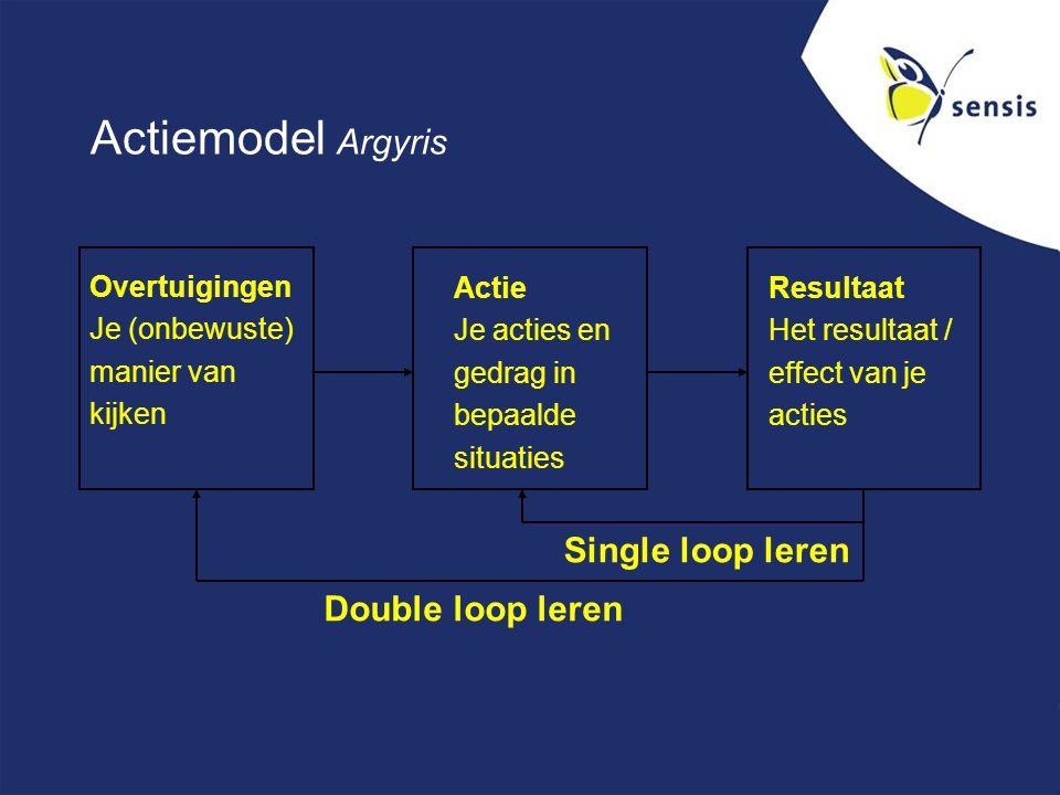 Actiemodel Argyris Overtuigingen Je (onbewuste) manier van kijken Actie Je acties en gedrag in bepaalde situaties Resultaat Het resultaat / effect van je acties Double loop leren Single loop leren