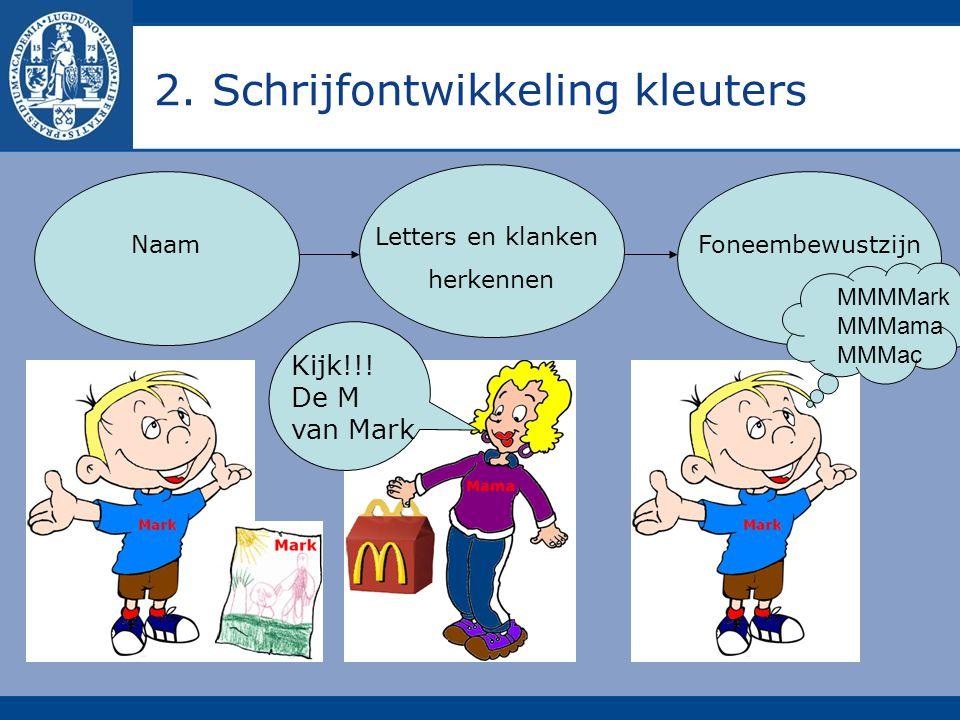 2. Schrijfontwikkeling kleuters Letters en klanken herkennen NaamFoneembewustzijn Kijk!!! De M van Mark MMMMark MMMama MMMac