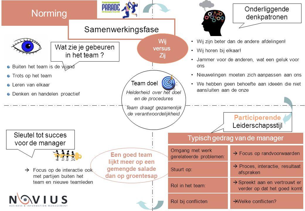 Onderliggende denkpatronen Sleutel tot succes voor de manager Team doel : Norming Buiten het team is de vijand Trots op het team Leren van elkaar Denk