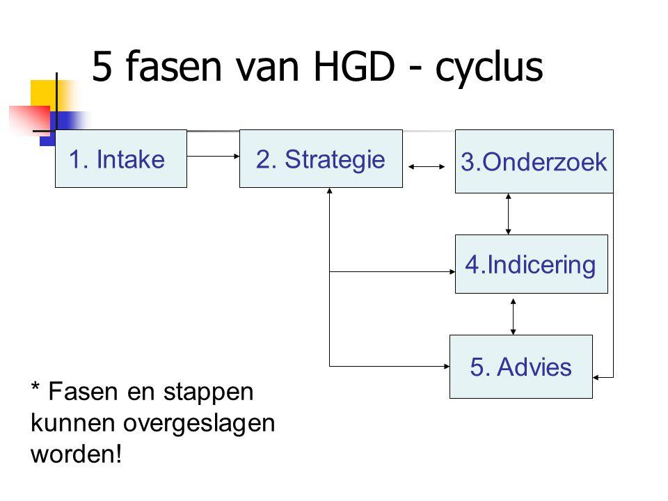 5 fasen van HGD - cyclus 1.Intake2. Strategie 3.Onderzoek 4.Indicering 5.