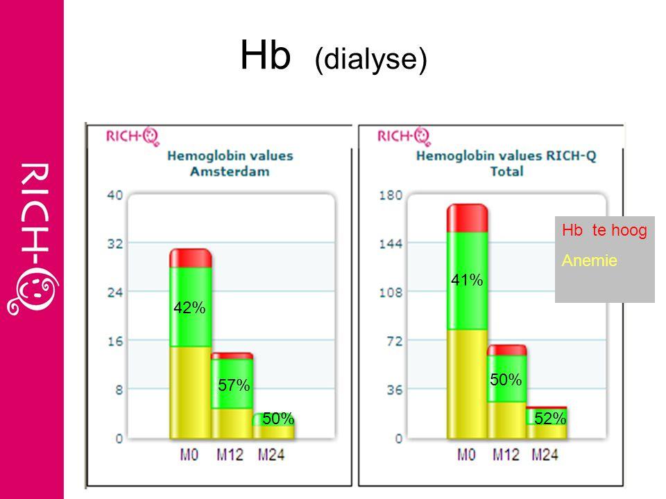 Hb (dialyse) 15% 46% 40% 8% 12% 41% 47% 50% 38% 12% 44% 52% 4% Hb te hoog Anemie 42% 57% 50% 41% 50% 52%