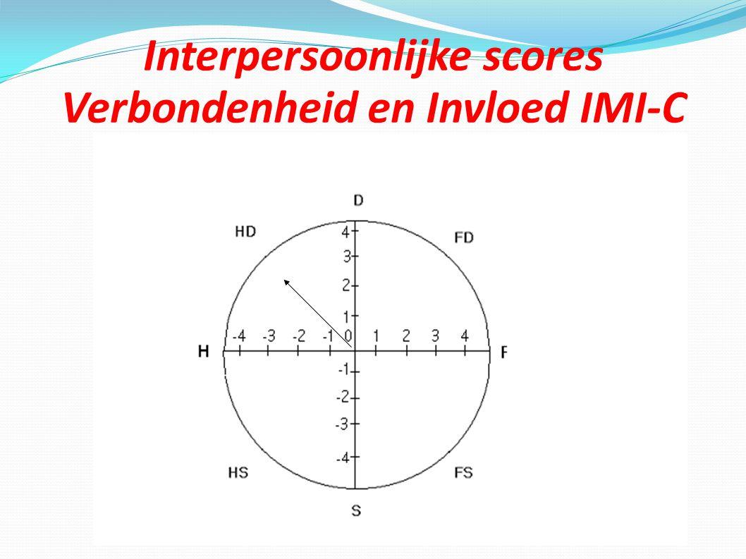 Interpersoonlijke scores Verbondenheid en Invloed IMI-C