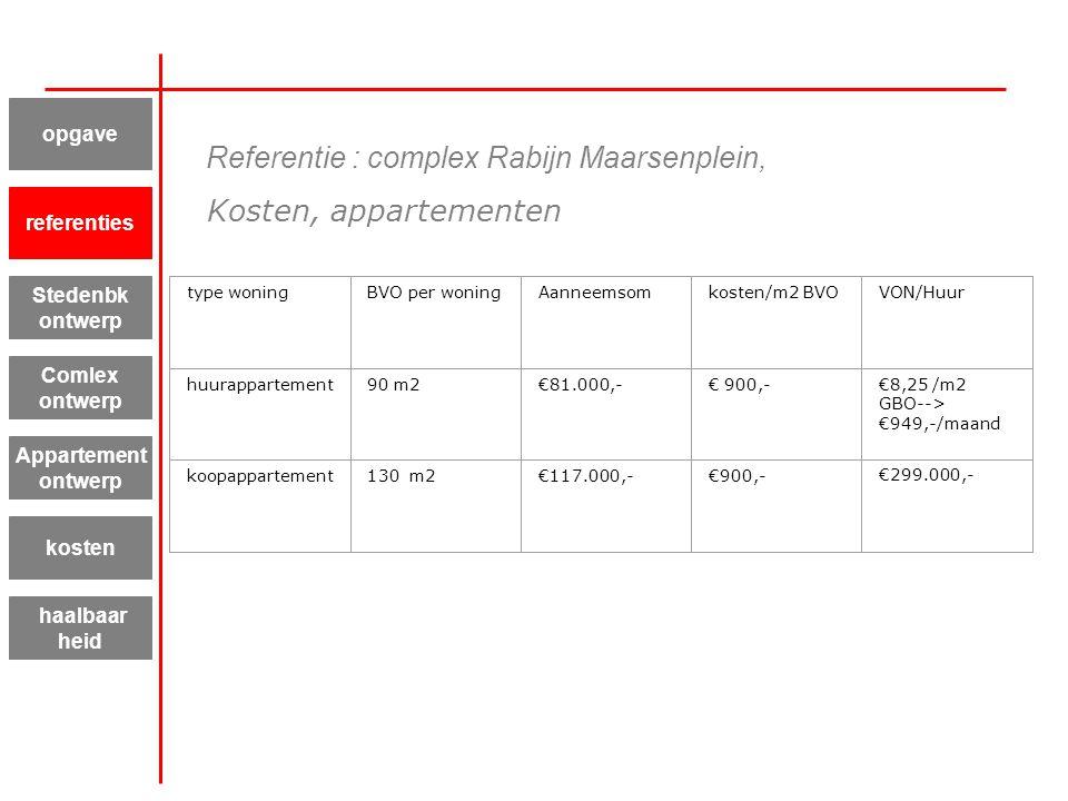type woning BVO per woningAanneemsomkosten/m2 BVOVON/Huur huurappartement 90 m2€81.000,-€ 900,-€8,25 /m2 GBO--> €949,-/maand koopappartement 130 m2€11