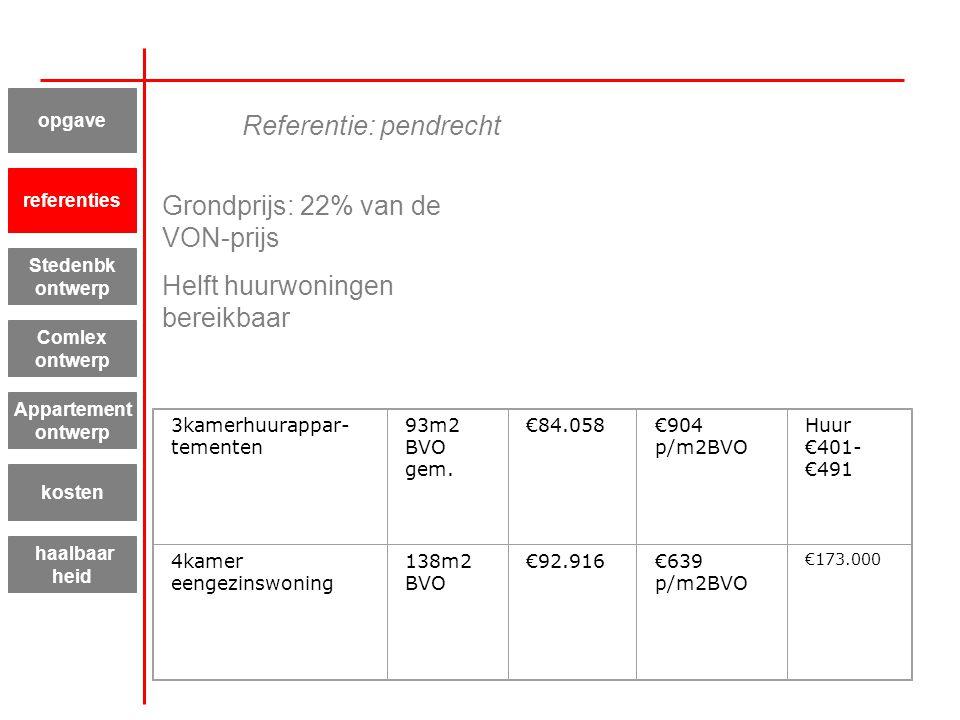 Grondprijs: 22% van de VON-prijs Helft huurwoningen bereikbaar 3kamerhuurappar- tementen 93m2 BVO gem. €84.058€904 p/m2BVO Huur €401- €491 4kamer eeng