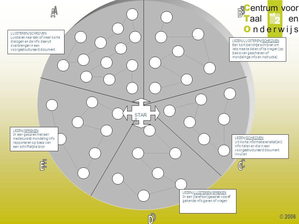 © 2006 LUISTEREN/SCHRIJVEN Luisteren naar één of meer korte dialogen en de info daaruit overbrengen in een voorgestructureerd document LEZEN/LUISTEREN