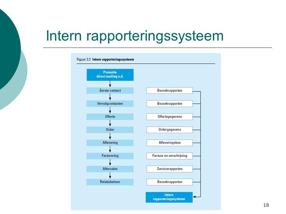 18 Intern rapporteringssysteem