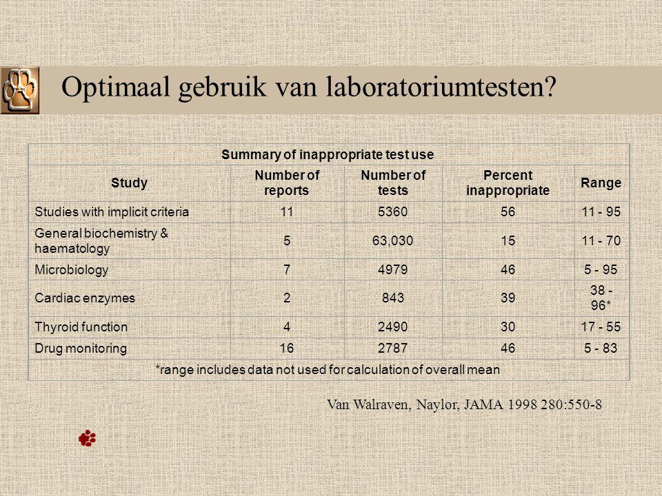 Hoe komen tot een meer optimaal labogebruik.