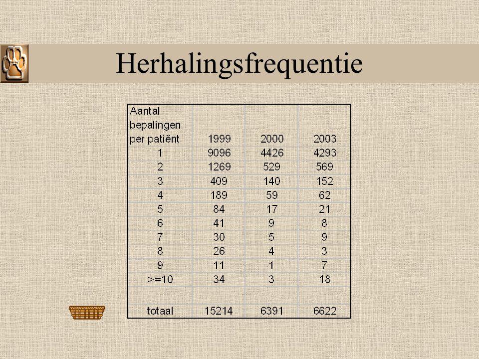 Kostprijs Kostprijs van een ESR / CRP bepaling in UZ GHB, Leuven Gegevens overgenomen uit de boordtabellen 4 e kwartaal 2002