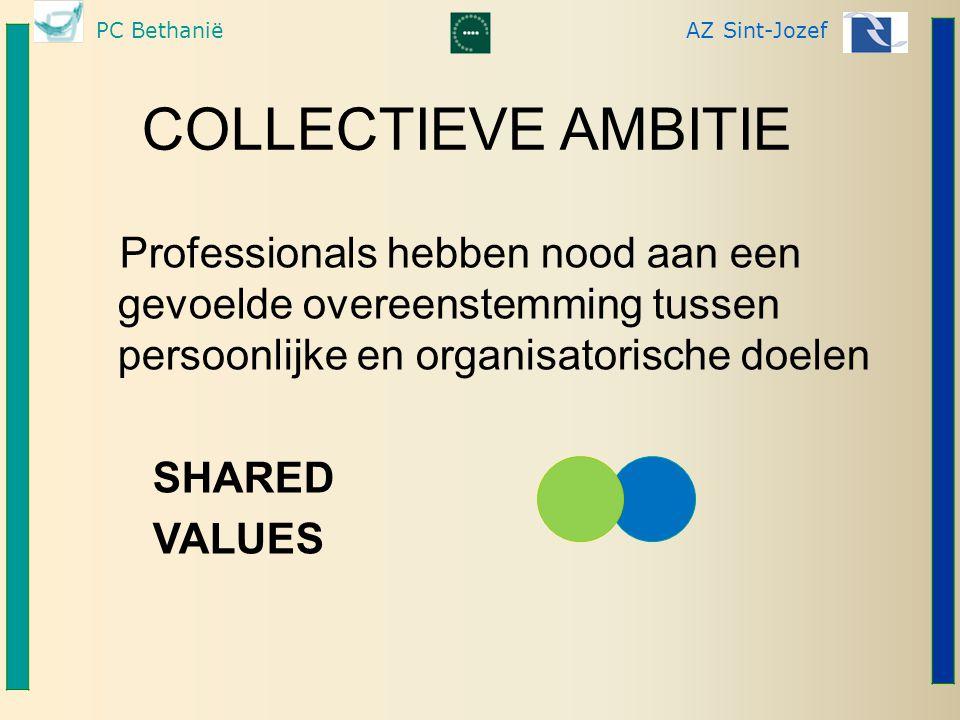 PC BethaniëAZ Sint-Jozef COLLECTIEVE AMBITIE Professionals hebben nood aan een gevoelde overeenstemming tussen persoonlijke en organisatorische doelen