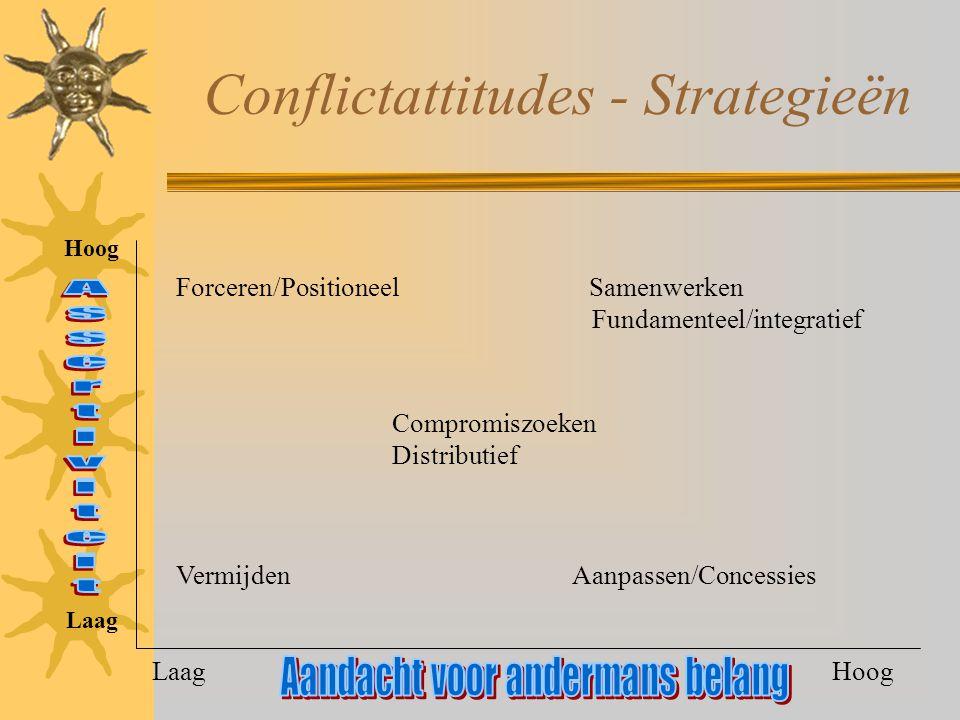Conflictattitudes - Strategieën Forceren/Positioneel Samenwerken Vermijden Aanpassen/Concessies Fundamenteel/integratief Compromiszoeken Distributief