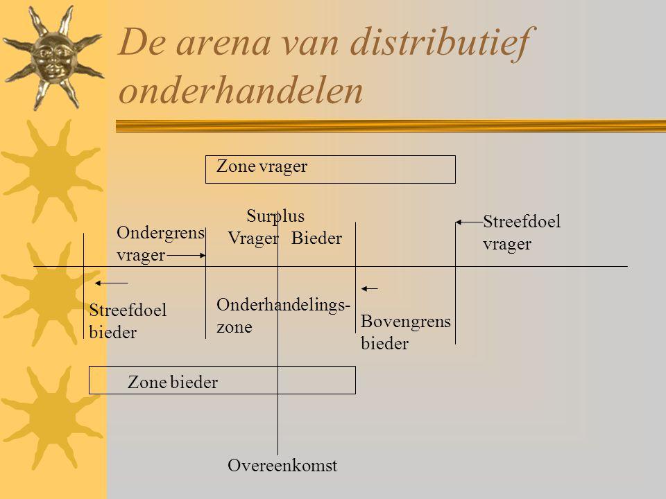 De arena van distributief onderhandelen Zone vrager Zone bieder Onderhandelings- zone Streefdoel bieder Streefdoel vrager Ondergrens vrager Bovengrens