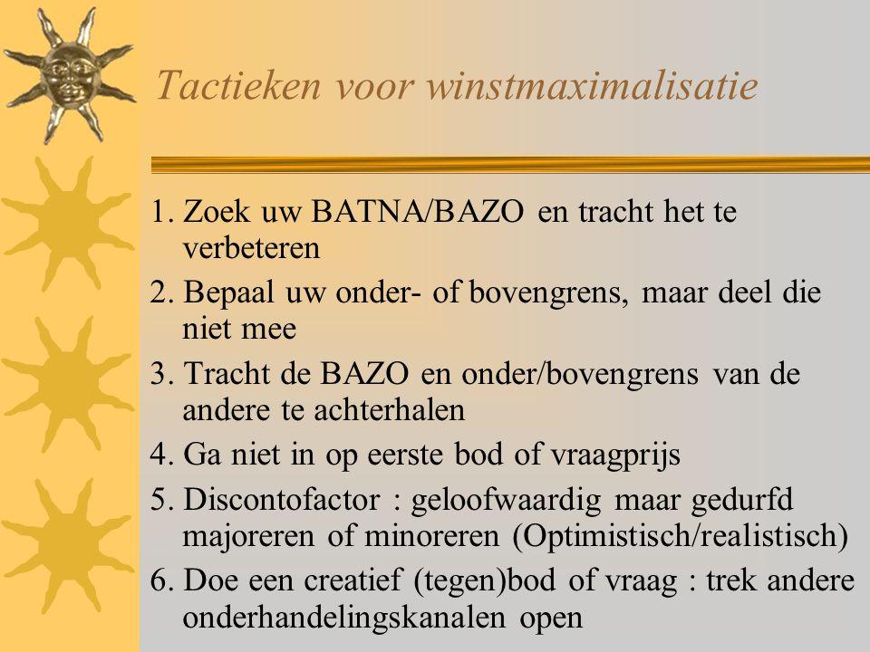 Tactieken voor winstmaximalisatie 1. Zoek uw BATNA/BAZO en tracht het te verbeteren 2. Bepaal uw onder- of bovengrens, maar deel die niet mee 3. Trach