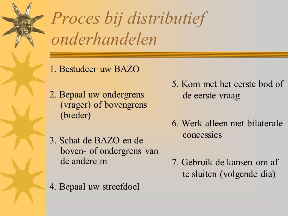 Proces bij distributief onderhandelen 1. Bestudeer uw BAZO 2. Bepaal uw ondergrens (vrager) of bovengrens (bieder) 3. Schat de BAZO en de boven- of on