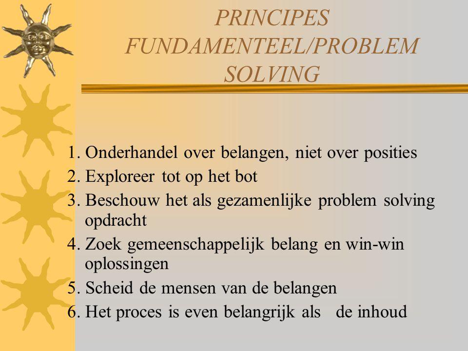 PRINCIPES FUNDAMENTEEL/PROBLEM SOLVING 1. Onderhandel over belangen, niet over posities 2. Exploreer tot op het bot 3. Beschouw het als gezamenlijke p