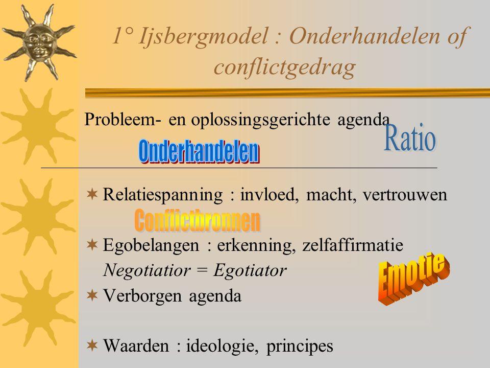 1° Ijsbergmodel : Onderhandelen of conflictgedrag Probleem- en oplossingsgerichte agenda  Relatiespanning : invloed, macht, vertrouwen  Egobelangen