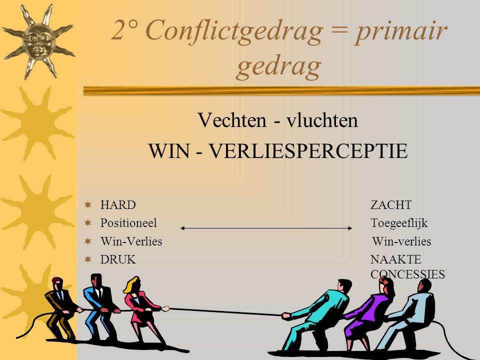 2° Conflictgedrag = primair gedrag Vechten - vluchten WIN - VERLIESPERCEPTIE  HARDZACHT  PositioneelToegeeflijk  Win-Verlies Win-verlies  DRUKNAAK