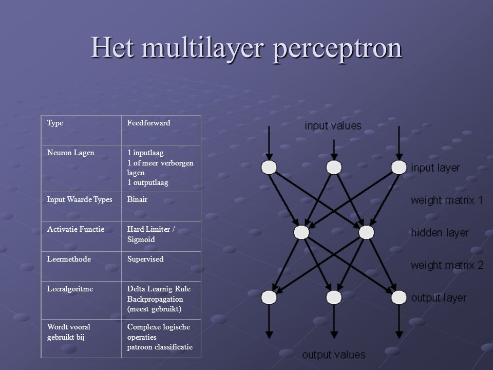 Het multilayer perceptron TypeFeedforward Neuron Lagen1 inputlaag 1 of meer verborgen lagen 1 outputlaag Input Waarde TypesBinair Activatie FunctieHar