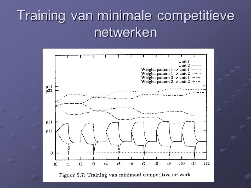 Training van minimale competitieve netwerken